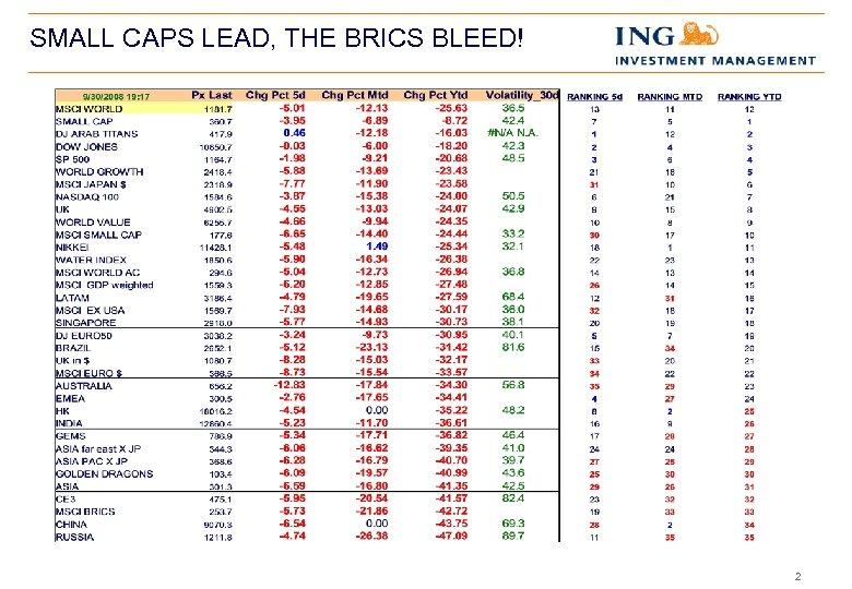 SMALL CAPS LEAD, THE BRICS BLEED! 2