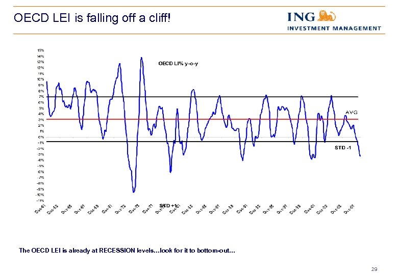 OECD LEI is falling off a cliff! The OECD LEI is already at RECESSION