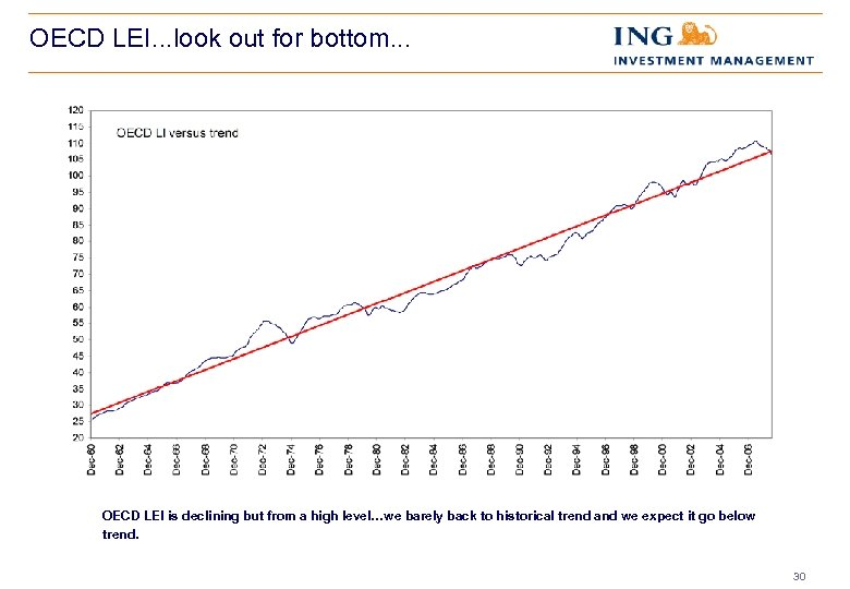 OECD LEI. . . look out for bottom. . . OECD LEI is declining