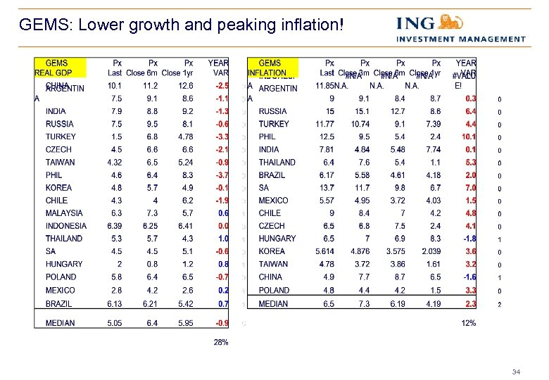 GEMS: Lower growth and peaking inflation! 34