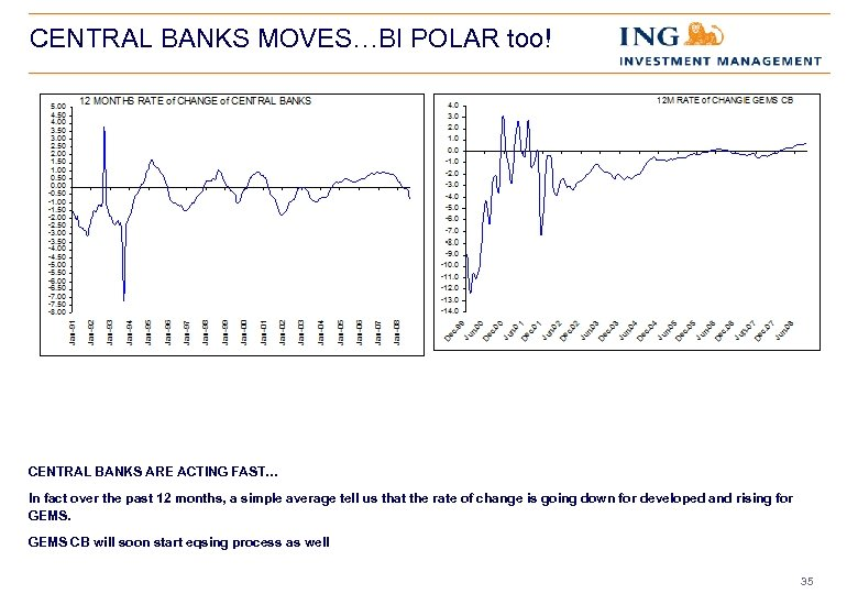 CENTRAL BANKS MOVES…BI POLAR too! CENTRAL BANKS ARE ACTING FAST… In fact over the