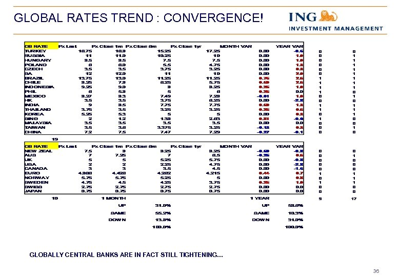 GLOBAL RATES TREND : CONVERGENCE! GLOBALLY CENTRAL BANKS ARE IN FACT STILL TIGHTENING… 36