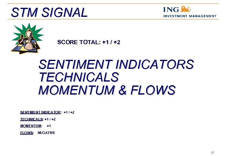 STM SIGNAL SCORE TOTAL: +1 / +2 SENTIMENT INDICATORS TECHNICALS MOMENTUM & FLOWS SENTIMENT