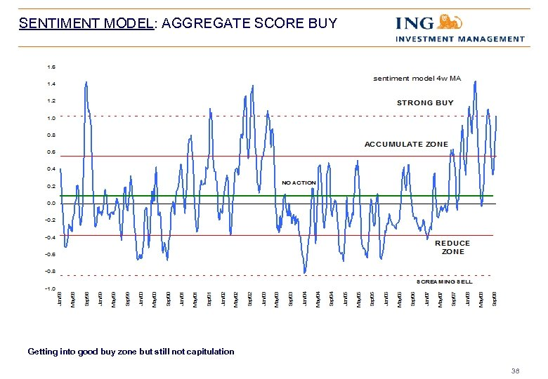SENTIMENT MODEL: AGGREGATE SCORE BUY Getting into good buy zone but still not capitulation