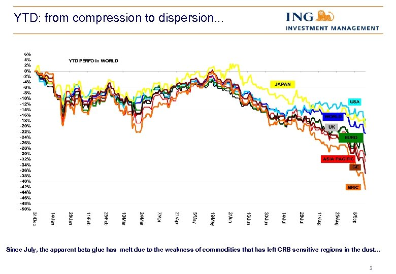 YTD: from compression to dispersion. . . Since July, the apparent beta glue has