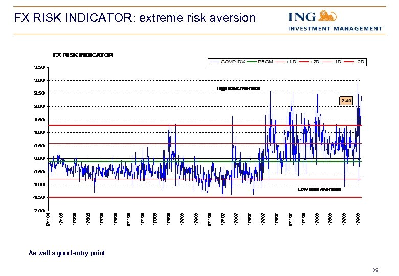 FX RISK INDICATOR: extreme risk aversion As well a good entry point 39