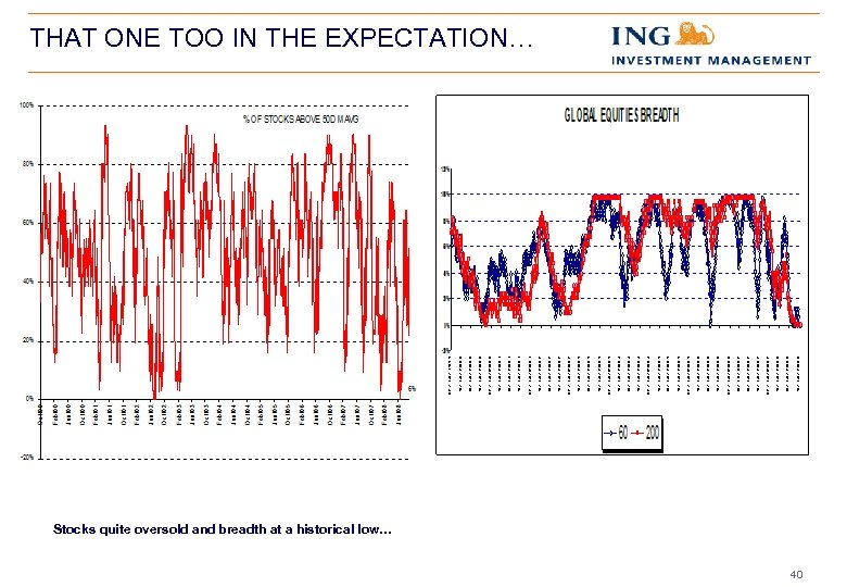 THAT ONE TOO IN THE EXPECTATION… Stocks quite oversold and breadth at a historical