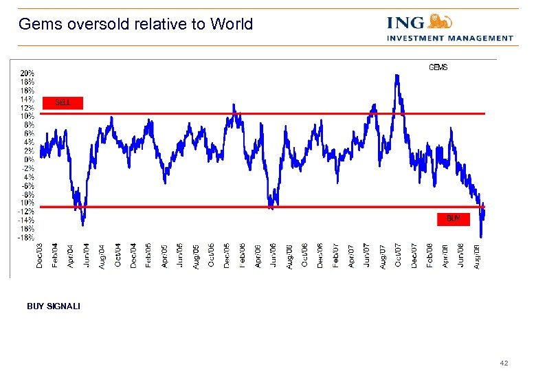 Gems oversold relative to World BUY SIGNAL! 42