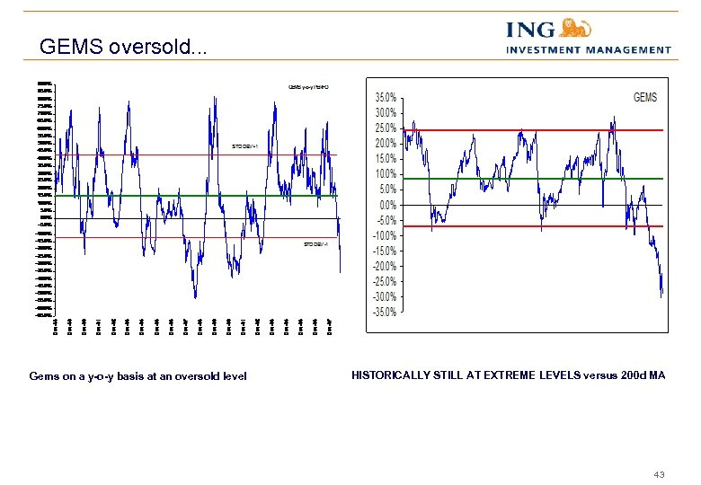 GEMS oversold. . . Gems on a y-o-y basis at an oversold level HISTORICALLY