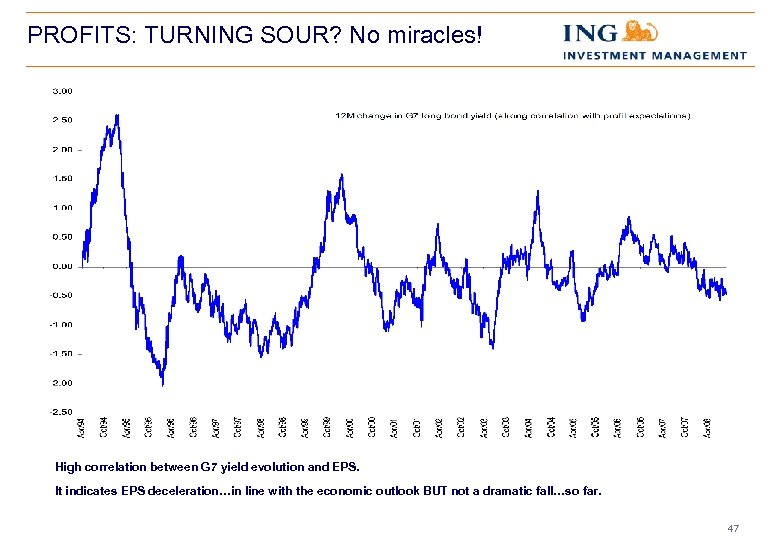 PROFITS: TURNING SOUR? No miracles! High correlation between G 7 yield evolution and EPS.