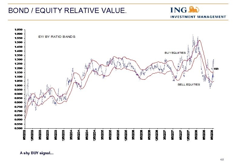 BOND / EQUITY RELATIVE VALUE. A shy BUY signal… 48