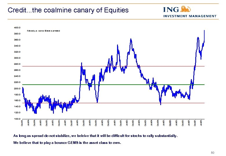 Credit. . . the coalmine canary of Equities As long as spread do not