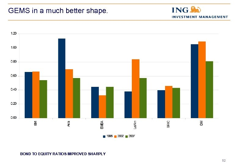 GEMS in a much better shape. BOND TO EQUITY RATIOS IMPROVED SHARPLY 52