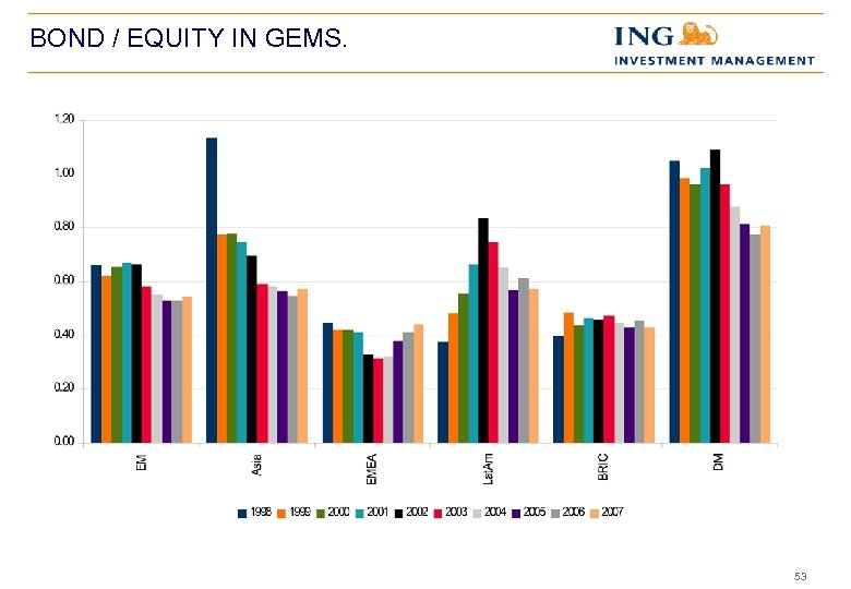 BOND / EQUITY IN GEMS. 53