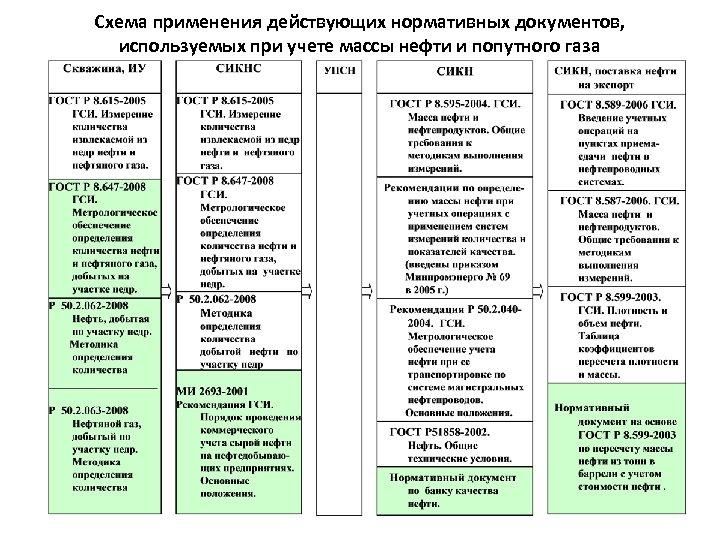 Схема применения действующих нормативных документов, используемых при учете массы нефти и попутного газа
