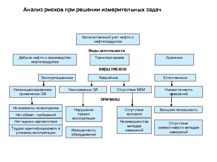 Анализ рисков при решении измерительных задач Количественный учет нефти и нефтепродуктов Виды деятельности Добыча