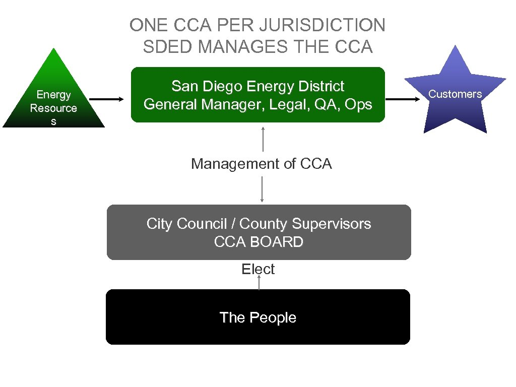 ONE CCA PER JURISDICTION SDED MANAGES THE CCA Energy Resource s San Diego Energy