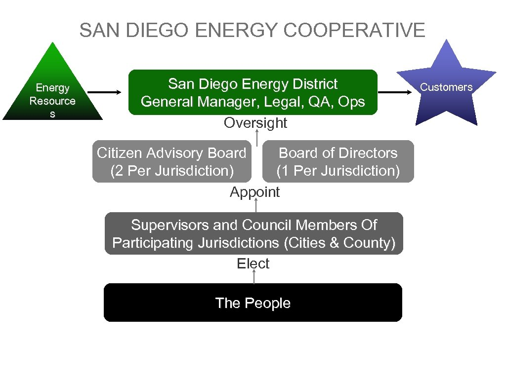 SAN DIEGO ENERGY COOPERATIVE Energy Resource s San Diego Energy District General Manager, Legal,