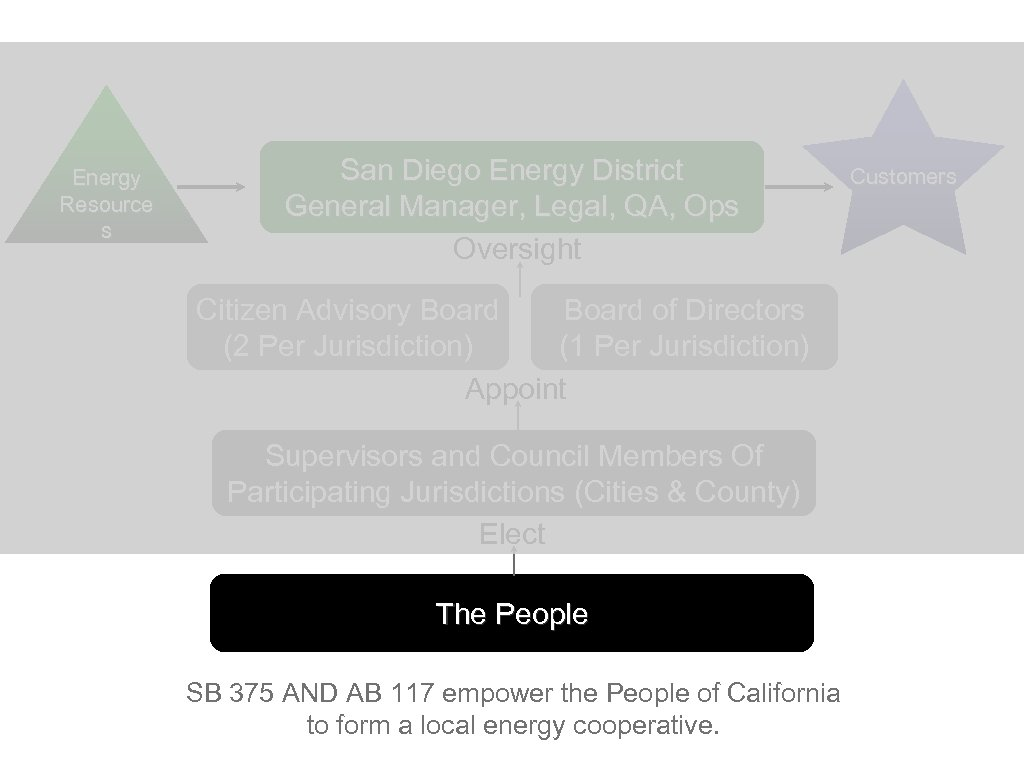 Energy Resource s San Diego Energy District General Manager, Legal, QA, Ops Oversight Citizen