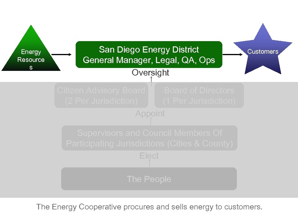 Energy Resource s San Diego Energy District General Manager, Legal, QA, Ops Oversight Customers