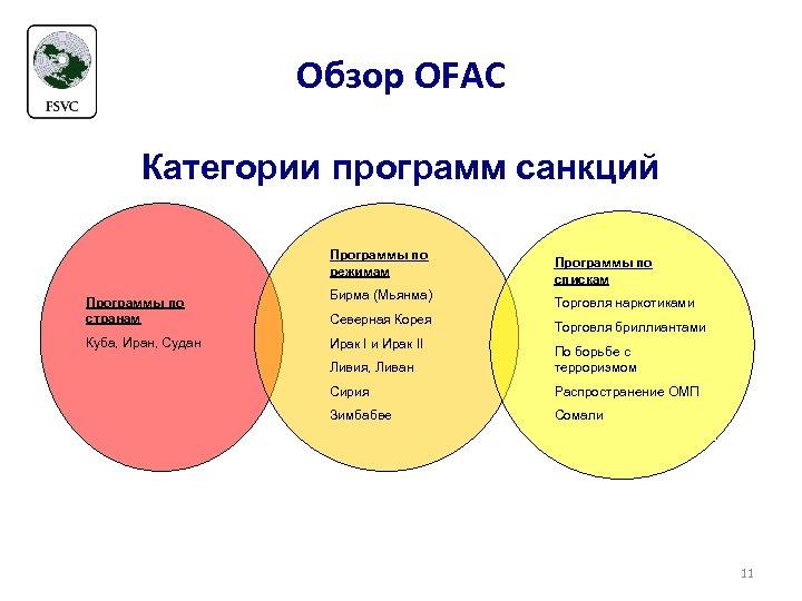 Обзор OFAC Категории программ санкций Программы по режимам Программы по странам Куба, Иран, Судан