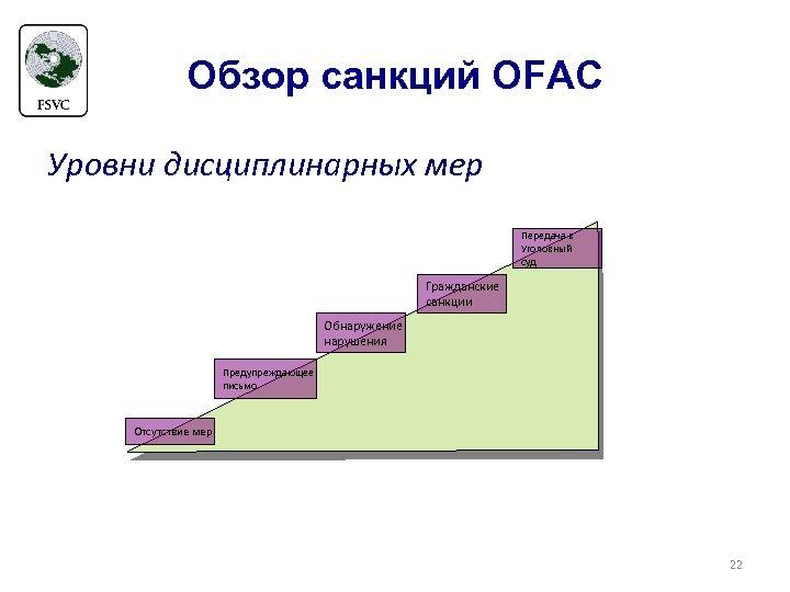 Обзор санкций OFAC Уровни дисциплинарных мер Передача в Уголовный суд Гражданские санкции Обнаружение нарушения