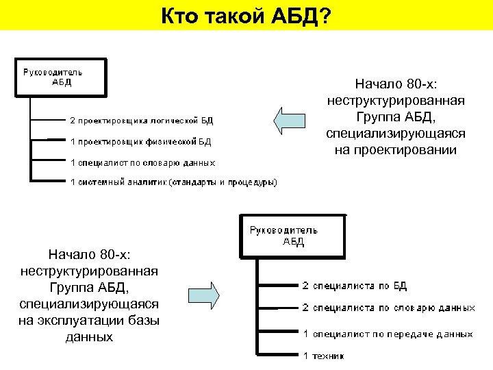 Кто такой АБД? Начало 80 -х: неструктурированная Группа АБД, специализирующаяся на проектировании Начало 80