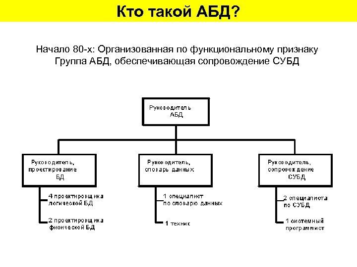 Кто такой АБД? Начало 80 -х: Организованная по функциональному признаку Группа АБД, обеспечивающая сопровождение