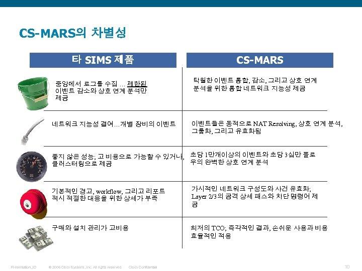 CS-MARS의 차별성 타 SIMS 제품 중앙에서 로그를 수집 … 제한된 이벤트 감소와 상호 연계