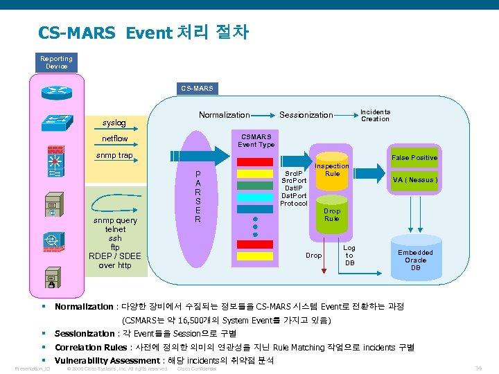 CS-MARS Event 처리 절차 Reporting Device CS-MARS syslog Normalization Incidents Creation Sessionization CSMARS Event