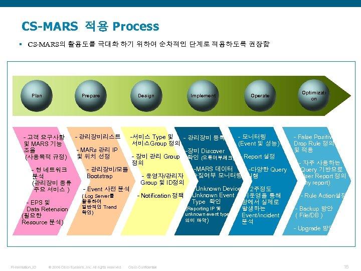 CS-MARS 적용 Process § CS-MARS의 활용도를 극대화 하기 위하여 순차적인 단계로 적용하도록 권장함 Plan