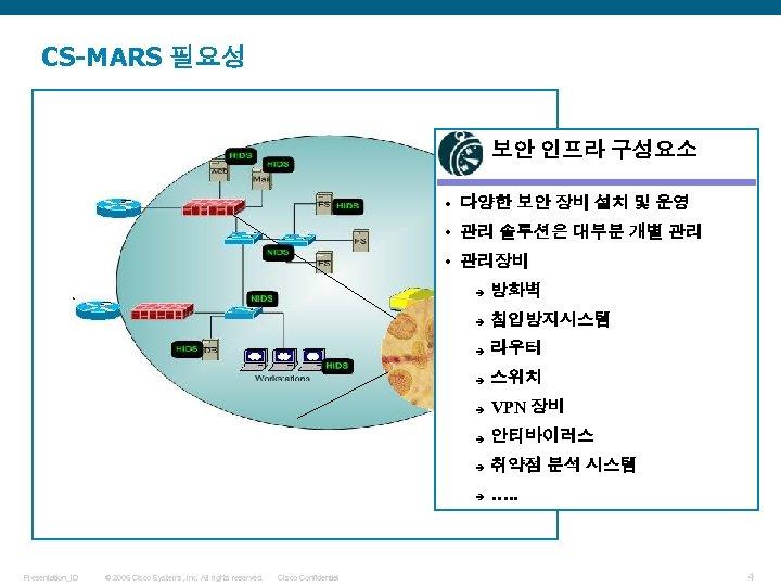 CS-MARS 필요성 보안 인프라 구성요소 • 다양한 보안 장비 설치 및 운영 • 관리