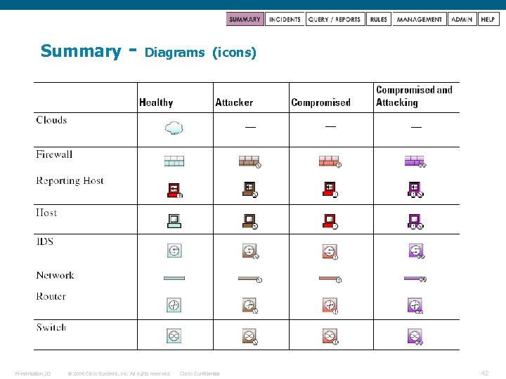 Summary Presentation_ID - Diagrams © 2006 Cisco Systems, Inc. All rights reserved. (icons) Cisco
