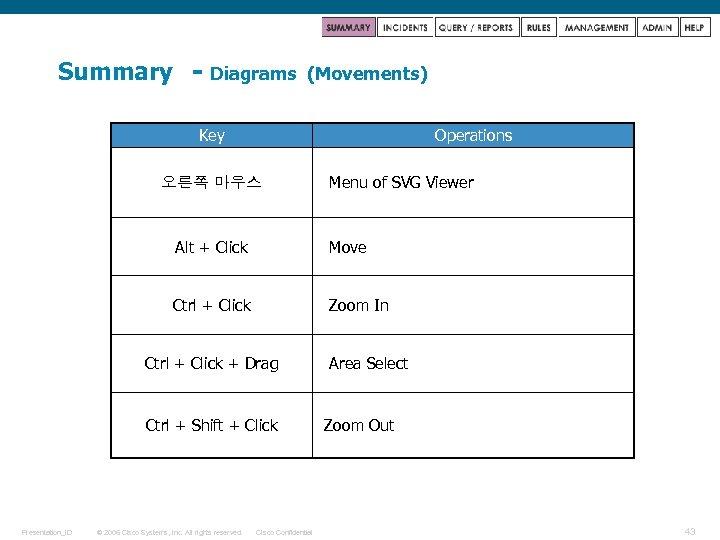 Summary - Diagrams (Movements) Key Operations 오른쪽 마우스 Menu of SVG Viewer Alt +