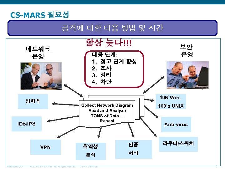 CS-MARS 필요성 공격에 대한 대응 방법 및 시간 네트워크 운영 방화벽 IDS/IPS 항상 늦다!!!