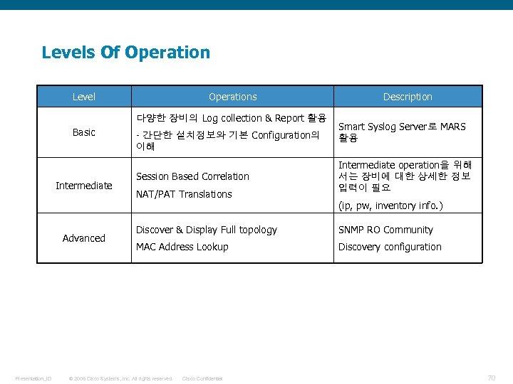 Levels Of Operation Level Operations 다양한 장비의 Log collection & Report 활용 Basic Intermediate