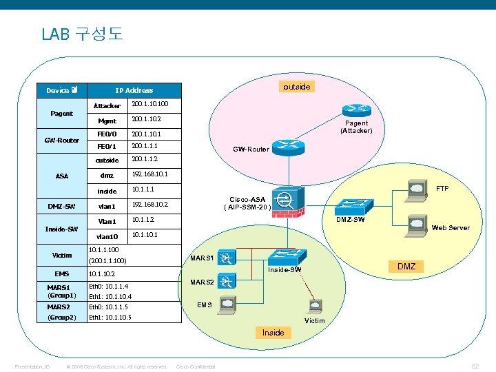 LAB 구성도 Device 명 Attacker Pagent 200. 1. 100 Mgmt ASA 200. 1. 10.