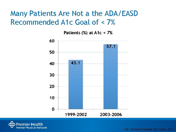 Many Patients Are Not a the ADA/EASD Recommended A 1 c Goal of <
