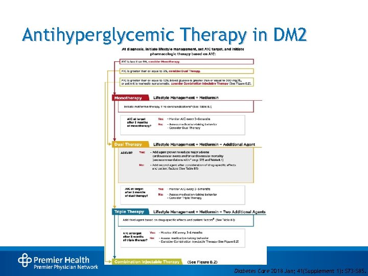 Antihyperglycemic Therapy in DM 2 Diabetes Care 2018 Jan; 41(Supplement 1): S 73 -S