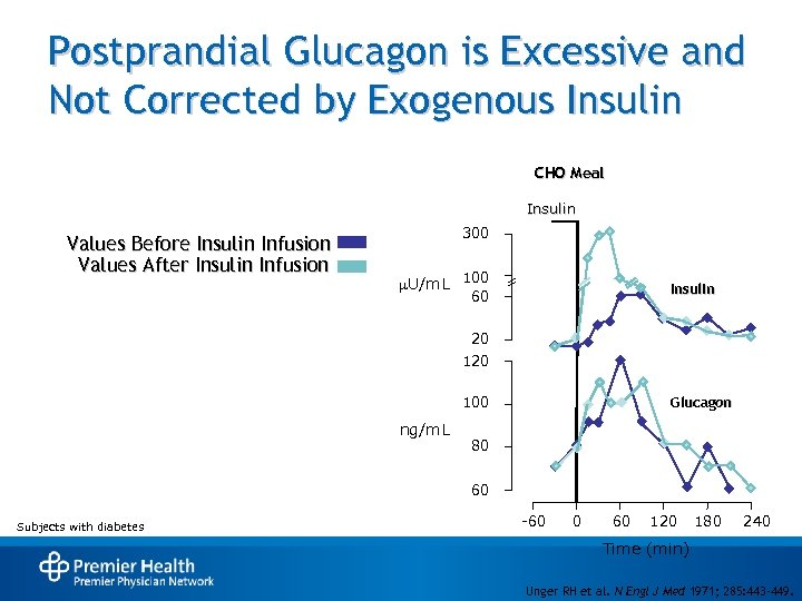 Postprandial Glucagon is Excessive and Not Corrected by Exogenous Insulin CHO Meal Insulin Values