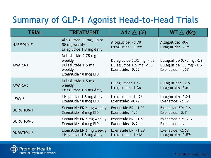 Summary of GLP-1 Agonist Head-to-Head Trials TRIAL TREATMENT A 1 c r (%) WT