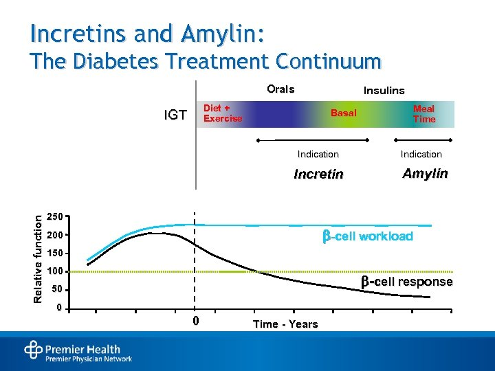 Incretins and Amylin: The Diabetes Treatment Continuum Orals Insulins Diet + Exercise IGT Basal