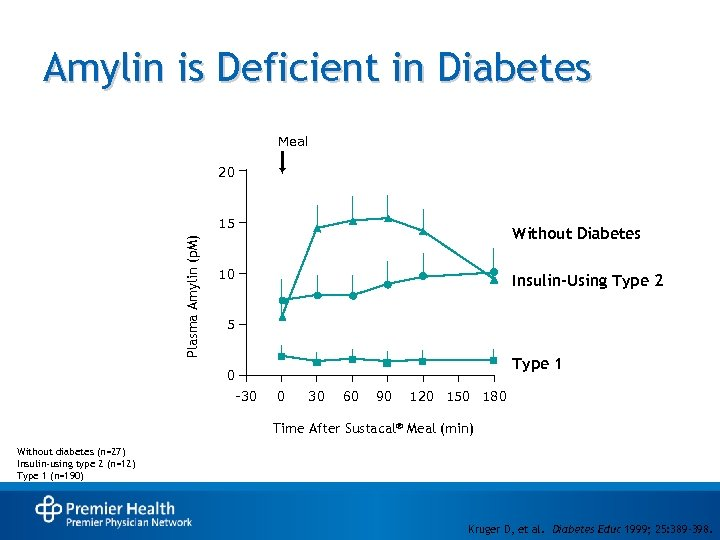 Amylin is Deficient in Diabetes Meal 20 Plasma Amylin (p. M) 15 Without Diabetes