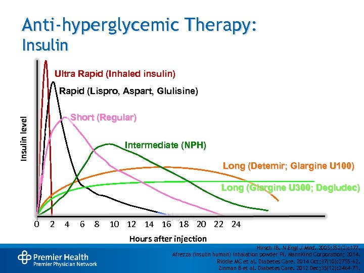 Anti-hyperglycemic Therapy: Insulin Ultra Rapid (Inhaled insulin) Rapid (Lispro, Aspart, Glulisine) Insulin level Short