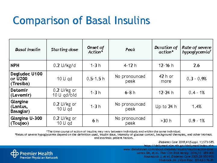 Comparison of Basal Insulins NPH Starting dose Onset of Action* Peak Duration of action*