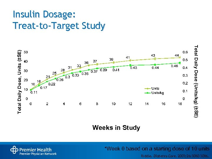 Insulin Dosage: Treat-to-Target Study Total Daily Dose, Units (±SE) Total Daily Dose (Units/kg) (±SE)