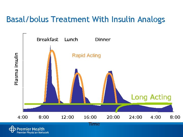 Basal/bolus Treatment With Insulin Analogs Breakfast Lunch Dinner Plasma insulin Rapid Acting Long Acting