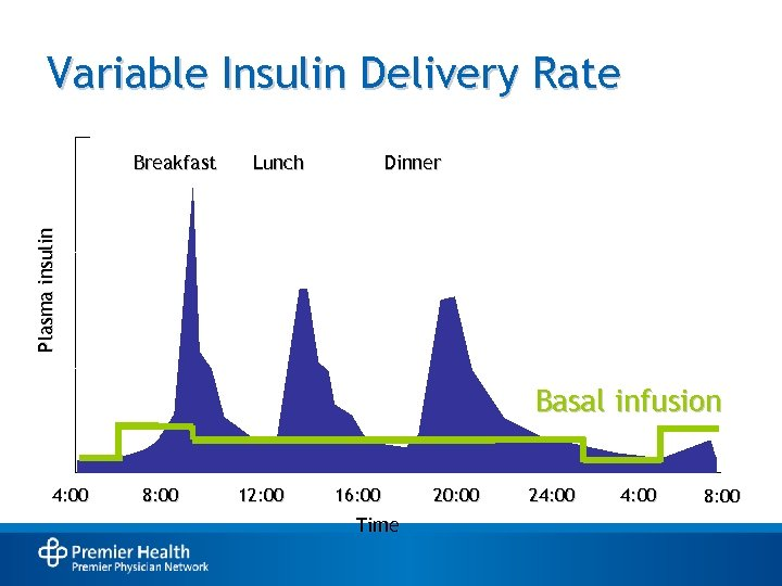 Variable Insulin Delivery Rate Lunch Dinner Plasma insulin Breakfast Basal infusion 4: 00 8: