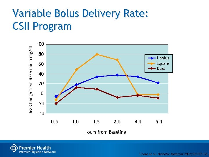 BG Change from Baseline in mg/dl Variable Bolus Delivery Rate: CSII Program 100 80