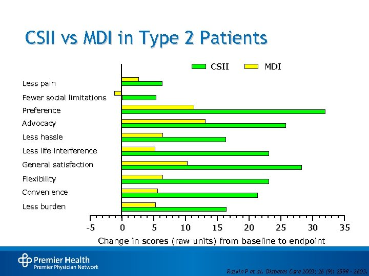 CSII vs MDI in Type 2 Patients CSII MDI Less pain Fewer social limitations